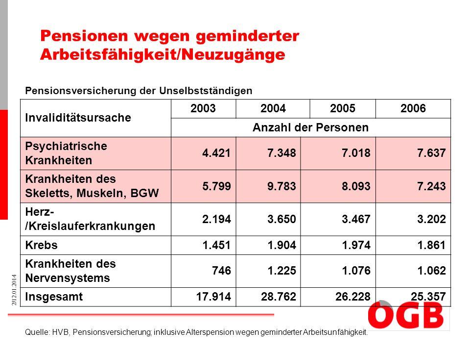 Pensionen wegen geminderter Arbeitsfähigkeit/Neuzugänge