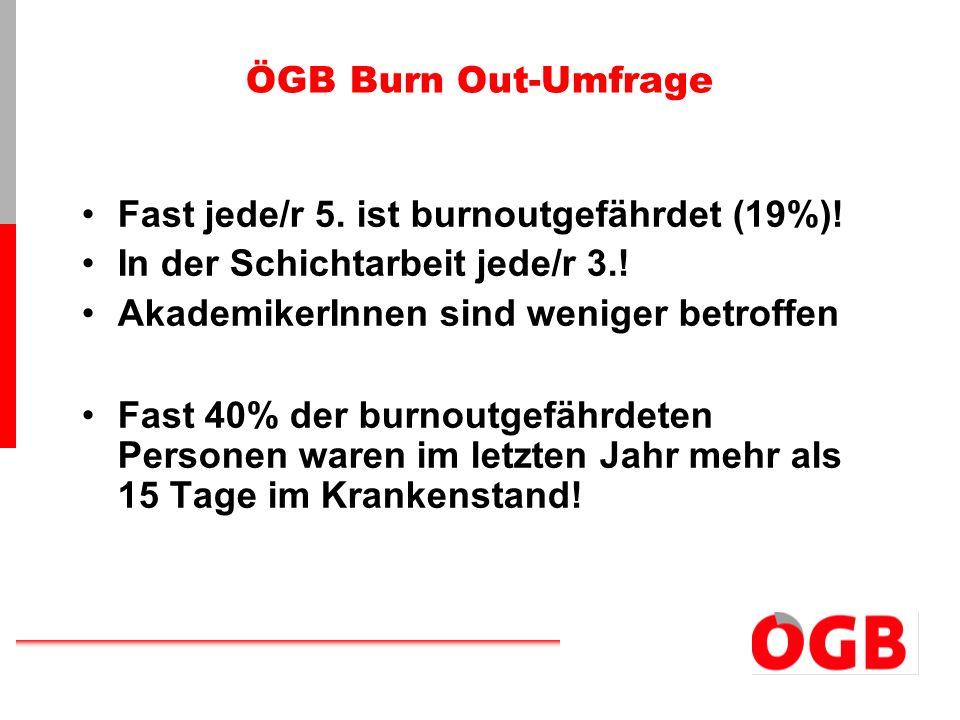 Fast jede/r 5. ist burnoutgefährdet (19%)!