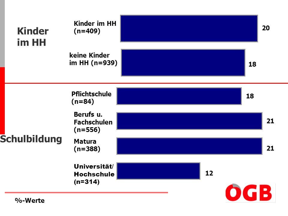 Kinder im HH Schulbildung Kinder im HH (n=409) 20 keine Kinder