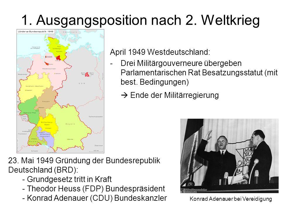 1. Ausgangsposition nach 2. Weltkrieg