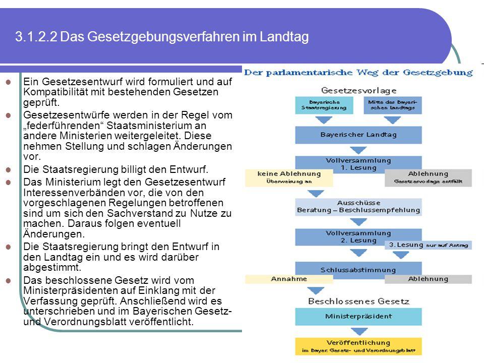 3.1.2.2 Das Gesetzgebungsverfahren im Landtag