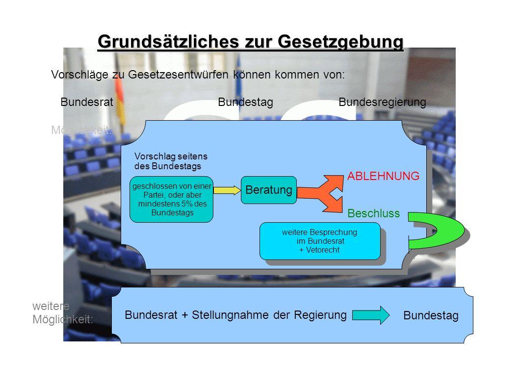Bundesrat + Stellungnahme der Regierung