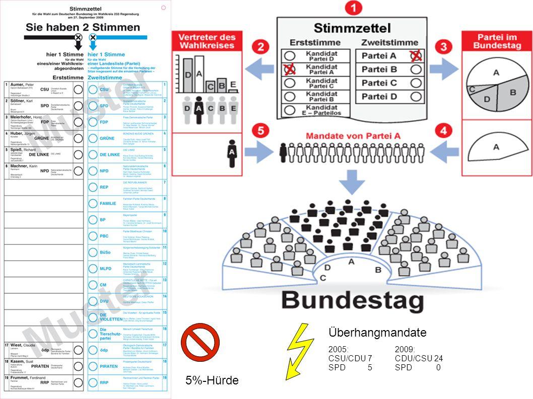 Überhangmandate 2005: CSU/CDU 7 SPD 5 2009: CDU/CSU 24 SPD 0 5%-Hürde