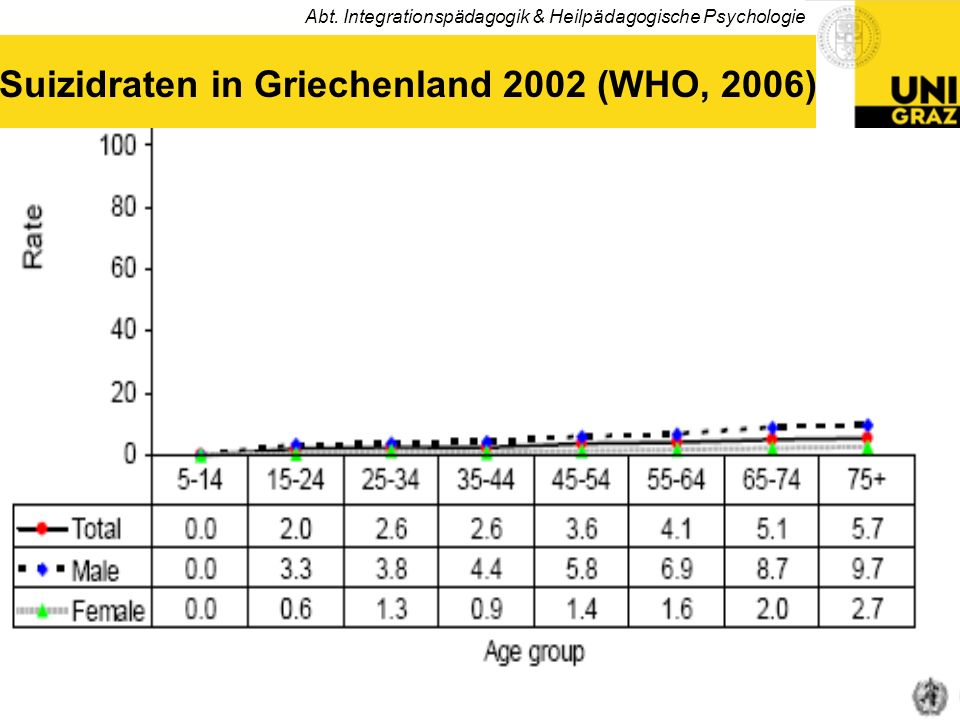 Suizidraten in Griechenland 2002 (WHO, 2006)