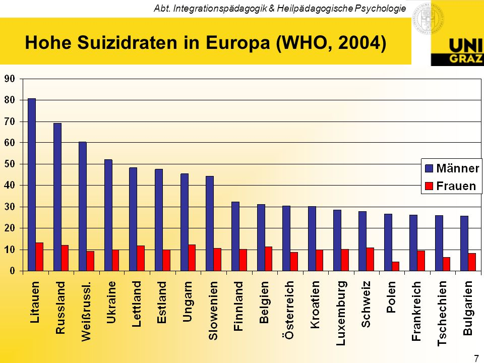 Hohe Suizidraten in Europa (WHO, 2004)