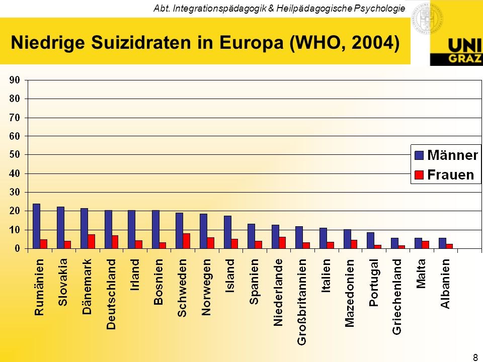 Niedrige Suizidraten in Europa (WHO, 2004)