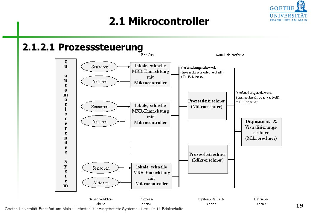 2.1 Mikrocontroller 2.1.2.1 Prozesssteuerung