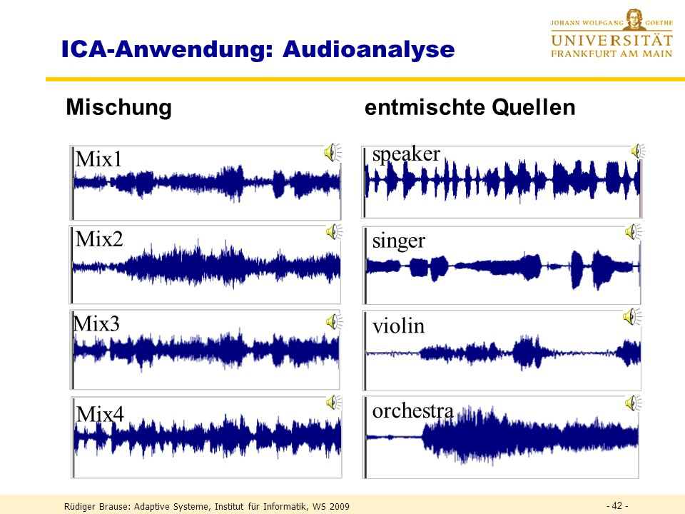 ICA-Anwendung: Audioanalyse