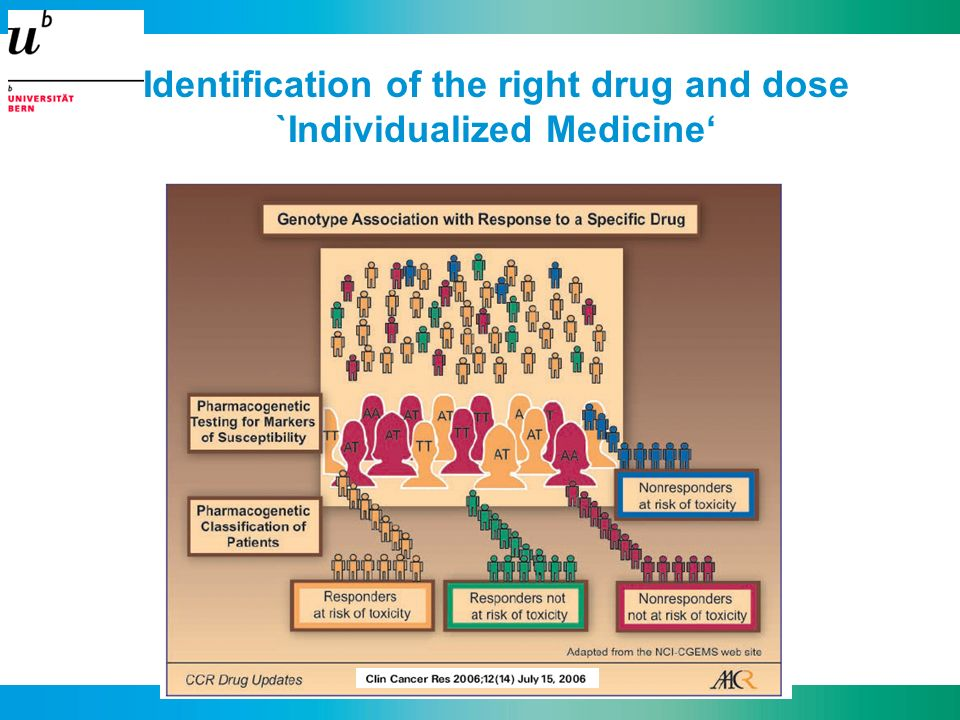 Identification of the right drug and dose `Individualized Medicine'