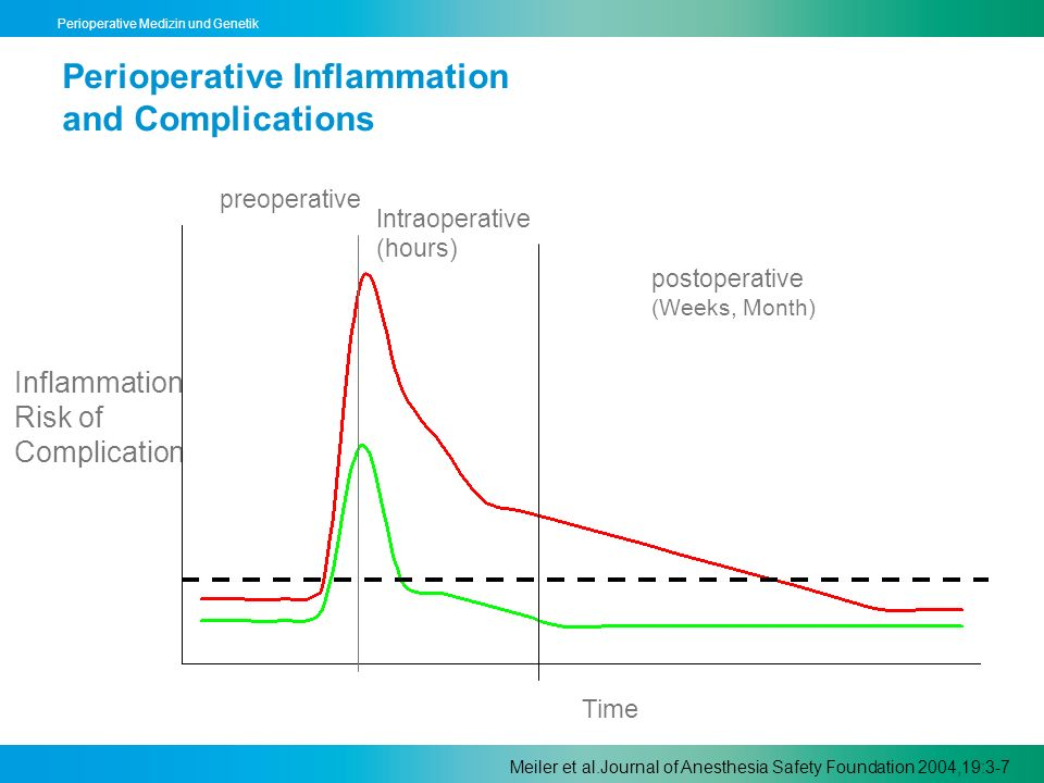 Perioperative Inflammation and Complications