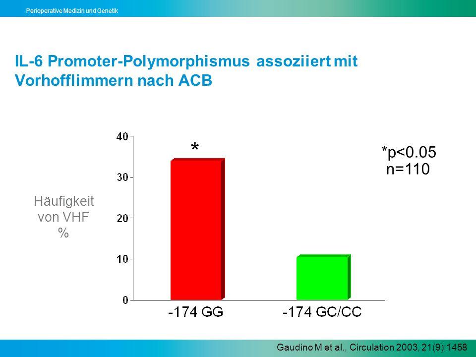 IL-6 Promoter-Polymorphismus assoziiert mit Vorhofflimmern nach ACB