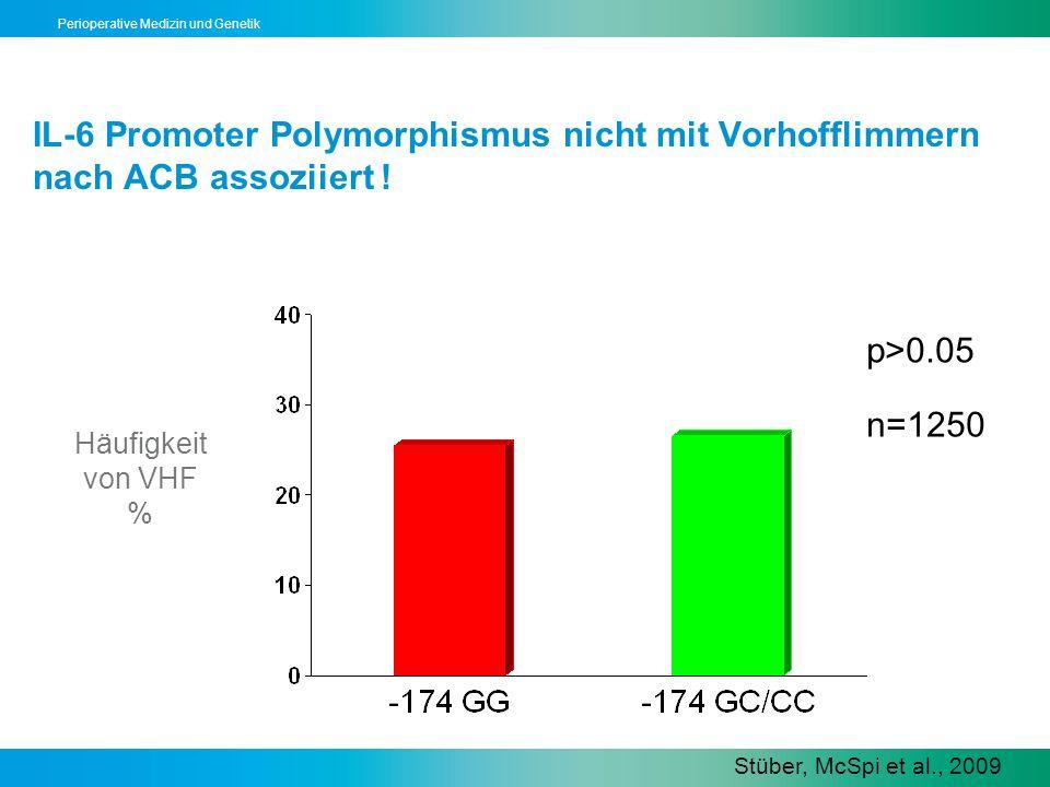 IL-6 Promoter Polymorphismus nicht mit Vorhofflimmern nach ACB assoziiert !
