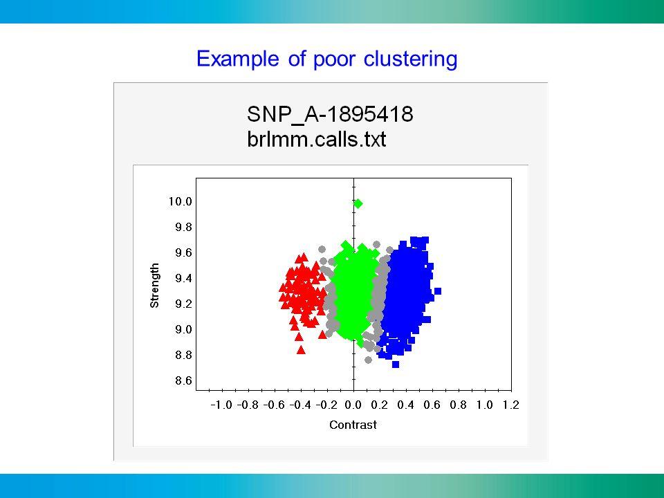 Example of poor clustering