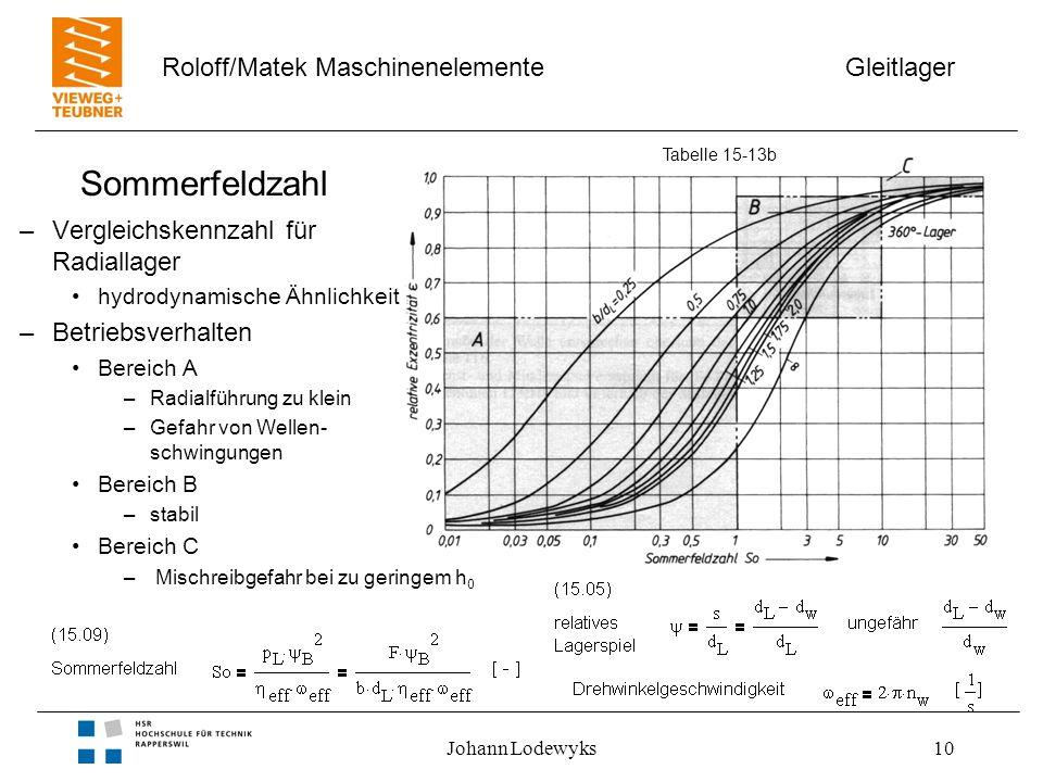 Sommerfeldzahl Vergleichskennzahl für Radiallager Betriebsverhalten