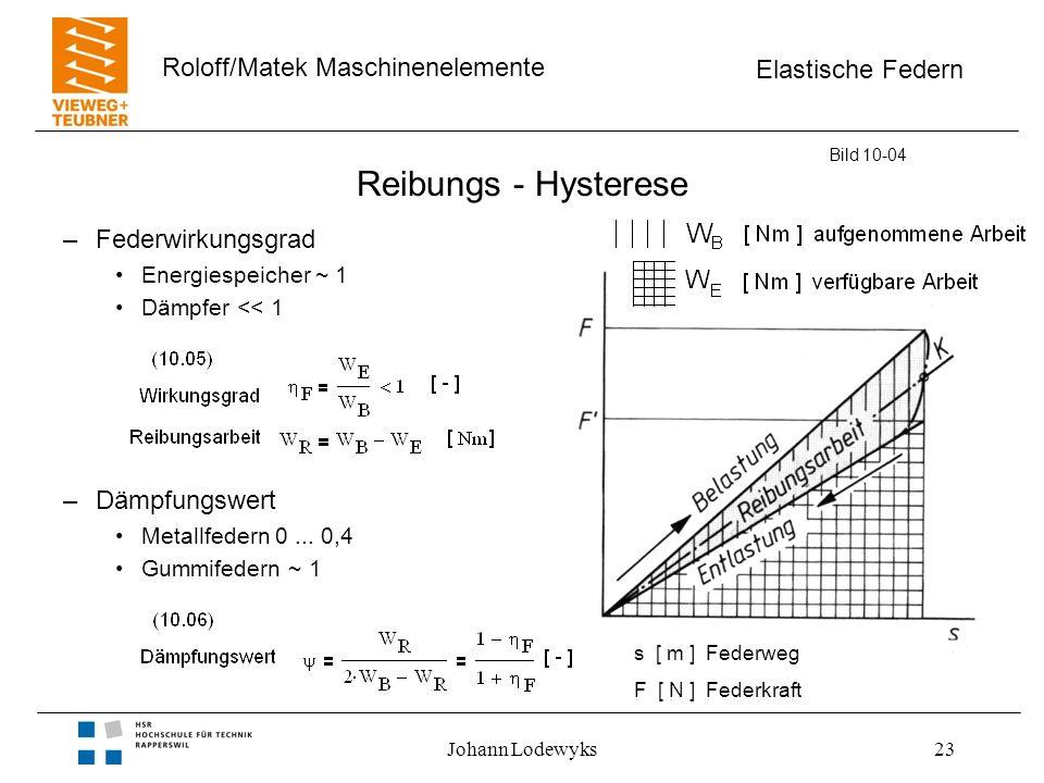 Reibungs - Hysterese Federwirkungsgrad Dämpfungswert