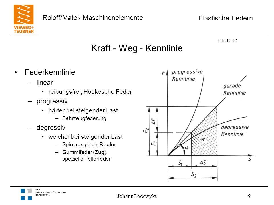 Kraft - Weg - Kennlinie Federkennlinie linear progressiv degressiv