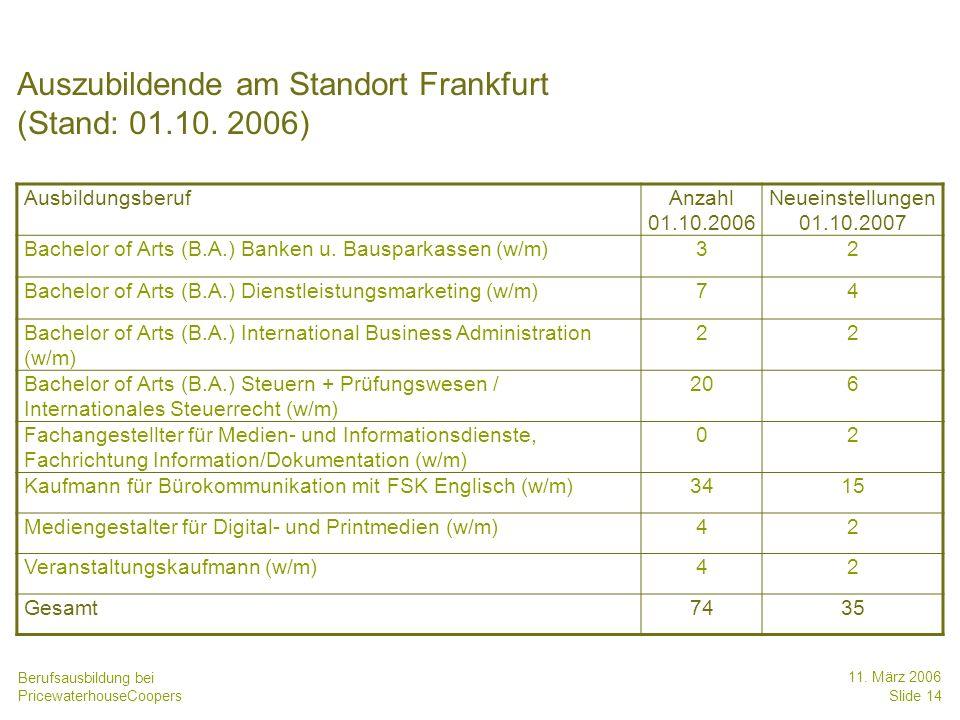 Auszubildende am Standort Frankfurt (Stand: 01.10. 2006)