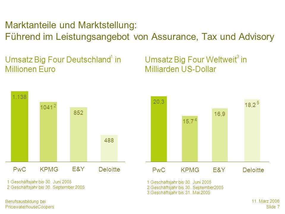Date Marktanteile und Marktstellung: Führend im Leistungsangebot von Assurance, Tax und Advisory. Umsatz Big Four Deutschland in Millionen Euro.