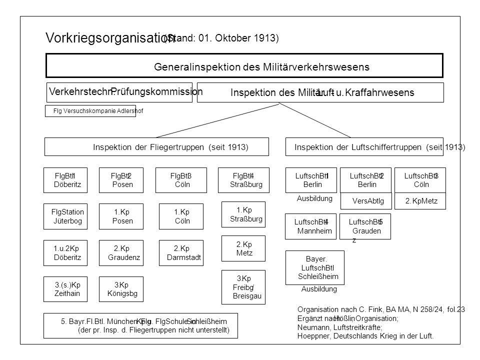 Vorkriegsorganisation