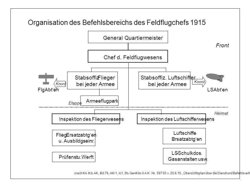 Organisation des Befehlsbereichs des Feldflugchefs 1915