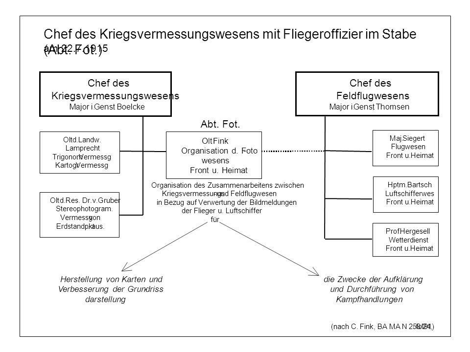 Chef des Kriegsvermessungswesens mit Fliegeroffizier im Stabe (Abt. Fot.)