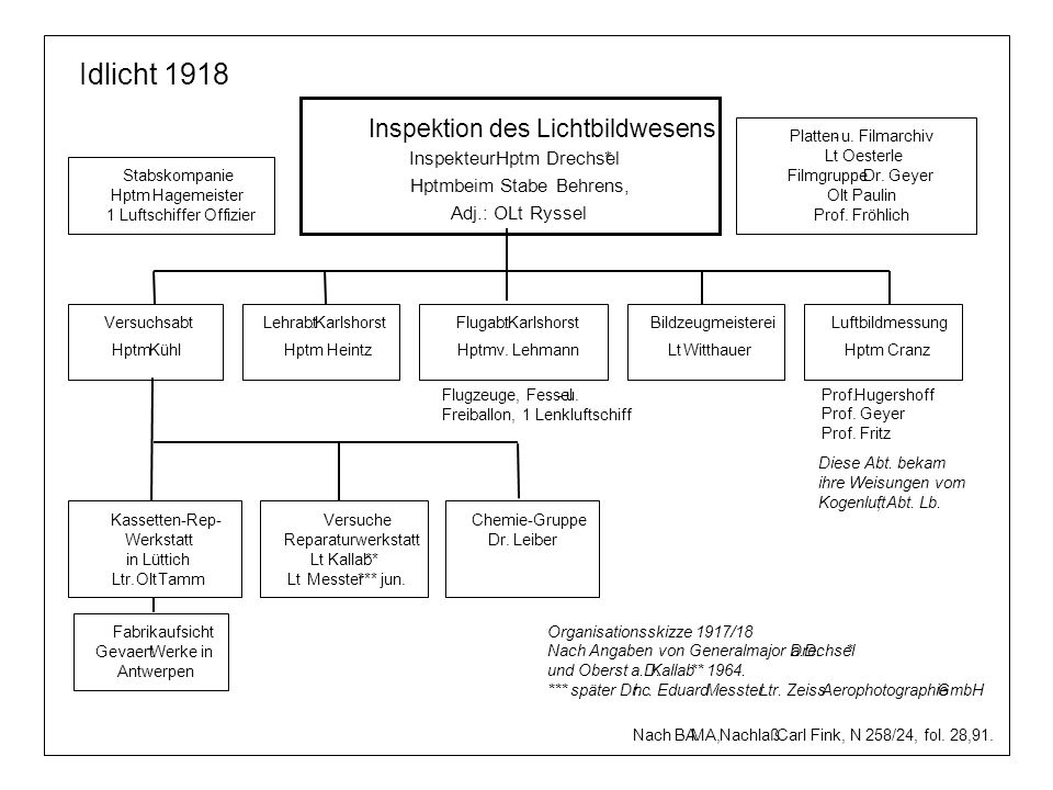 Idlicht 1918 Inspektion des Lichtbildwesens Inspekteur: Hptm Drechsel
