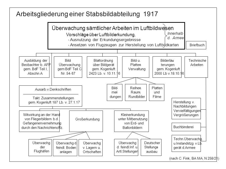 Arbeitsgliederung einer Stabsbildabteilung 1917