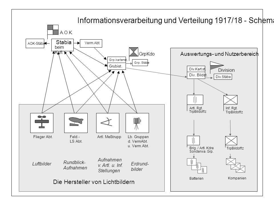 Informationsverarbeitung und Verteilung 1917/18 - Schema