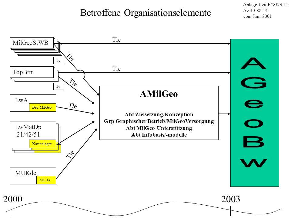 Betroffene Organisationselemente