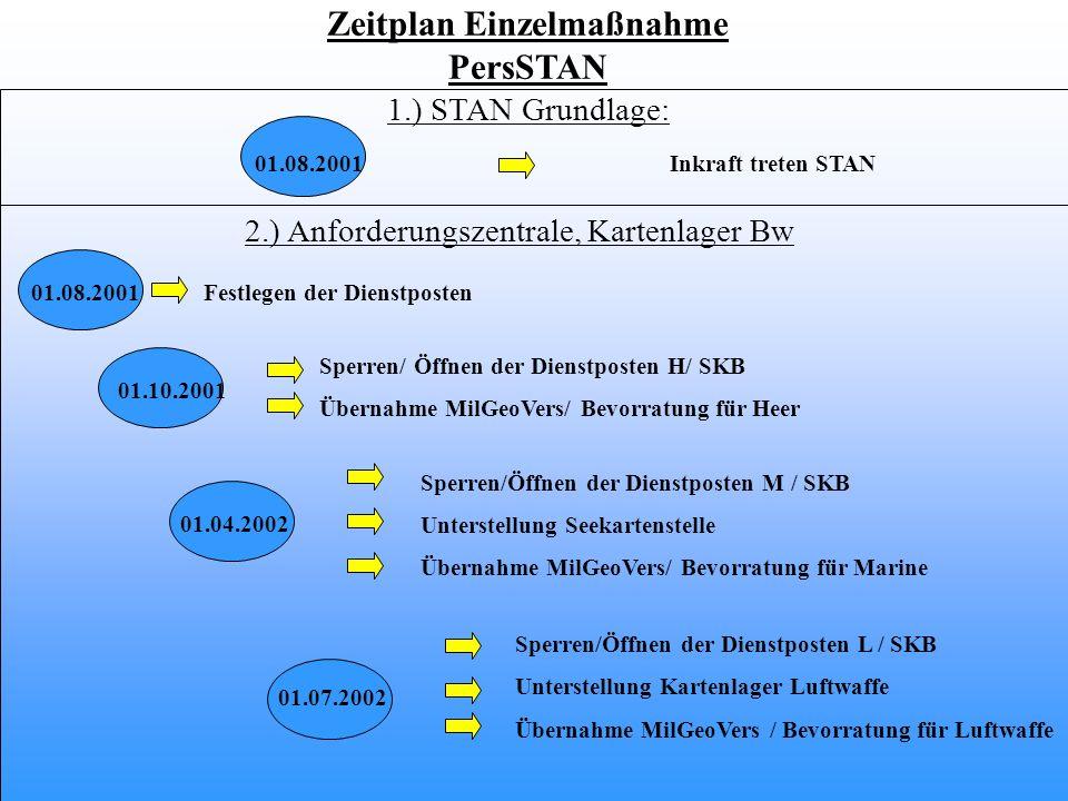 Zeitplan Einzelmaßnahme
