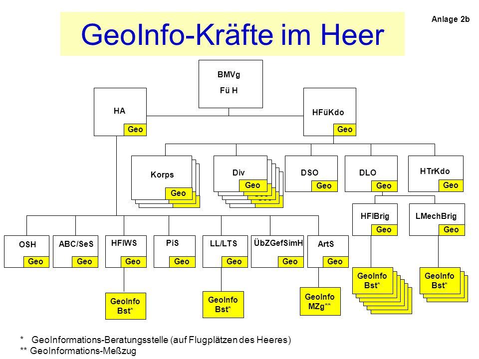 GeoInfo-Kräfte im Heer