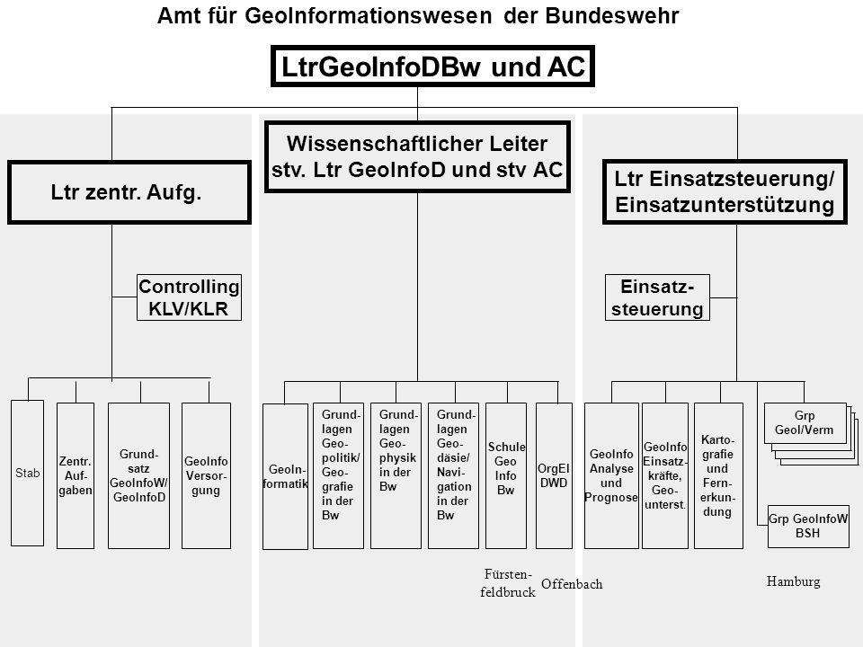 LtrGeoInfoDBw und AC Amt für GeoInformationswesen der Bundeswehr