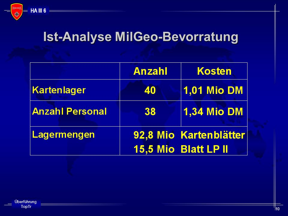 Ist-Analyse MilGeo-Bevorratung