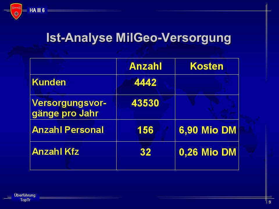 Ist-Analyse MilGeo-Versorgung