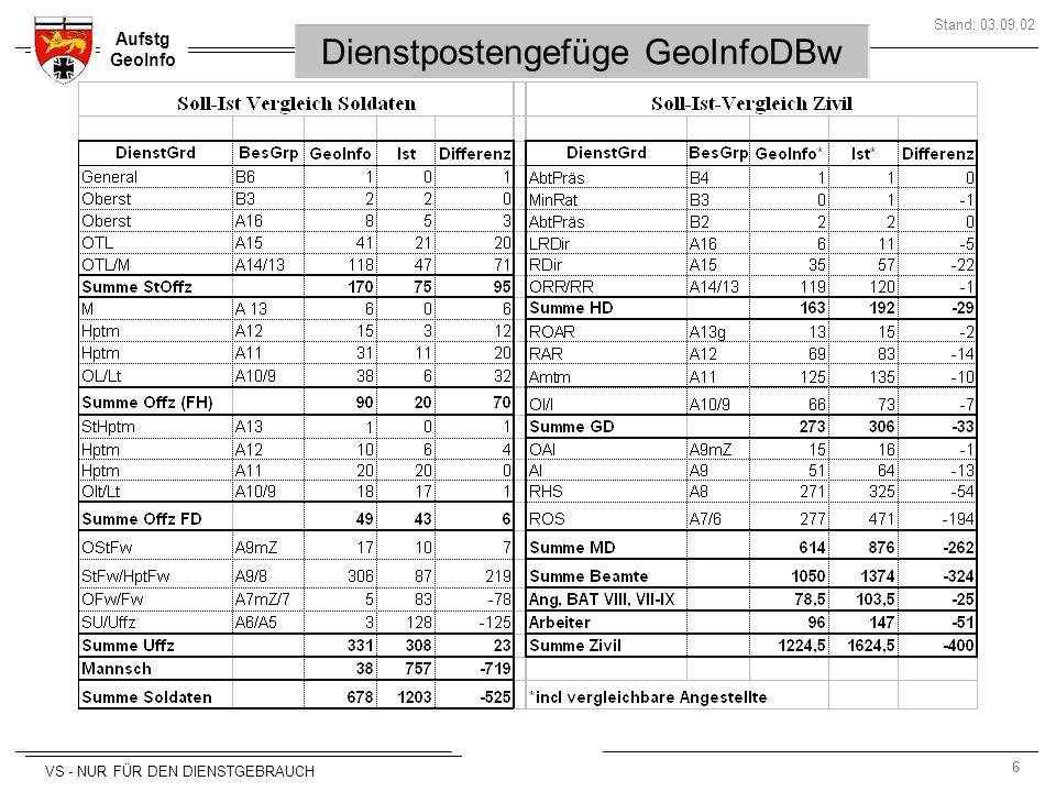 Dienstpostengefüge GeoInfoDBw