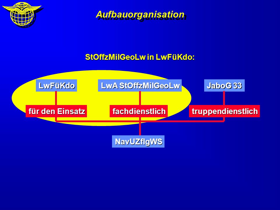 StOffzMilGeoLw in LwFüKdo:
