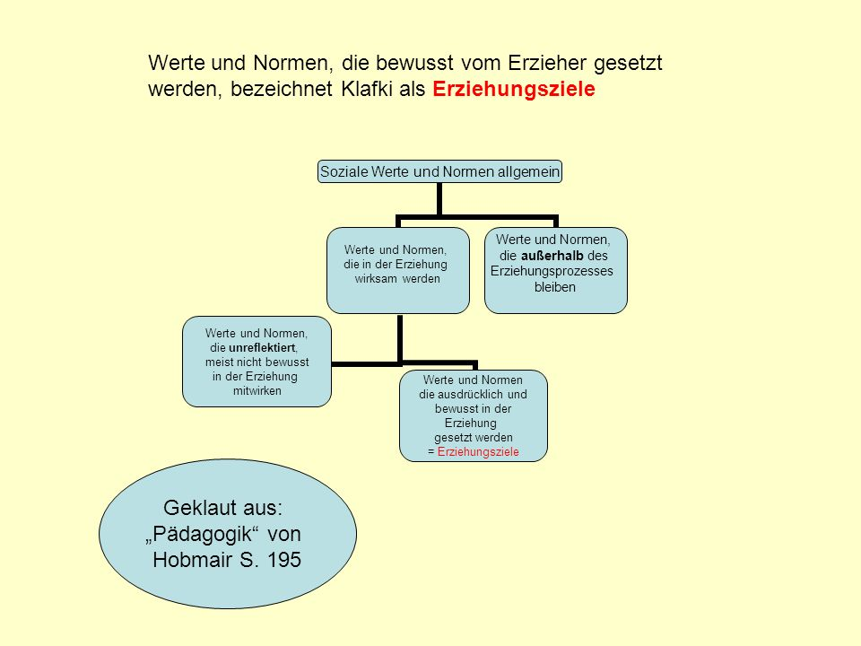 """Geklaut aus: """"Pädagogik von Hobmair S. 195"""