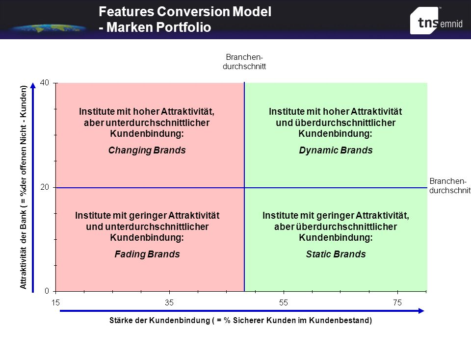 Features Conversion Model - Marken Portfolio