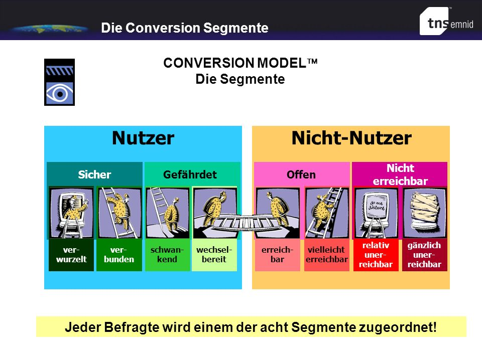 Die Conversion Segmente