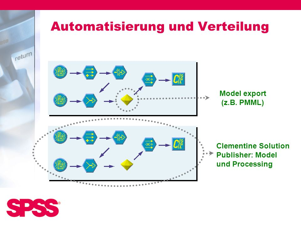 Automatisierung und Verteilung
