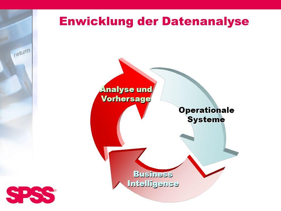 Enwicklung der Datenanalyse