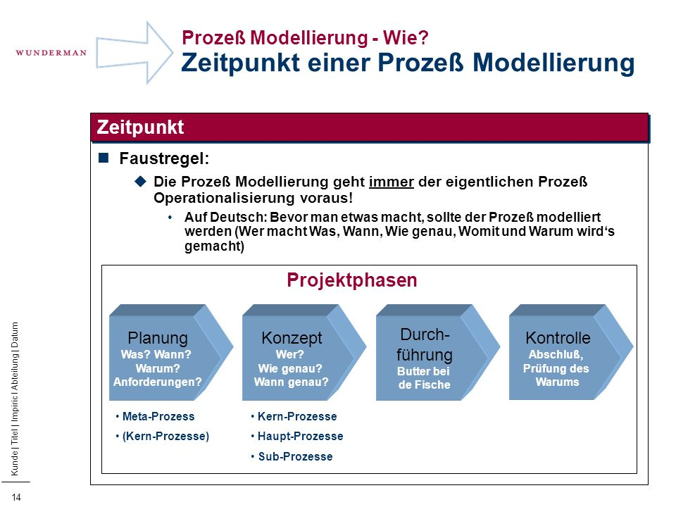 Prozeß Modellierung - Wie Zeitpunkt einer Prozeß Modellierung