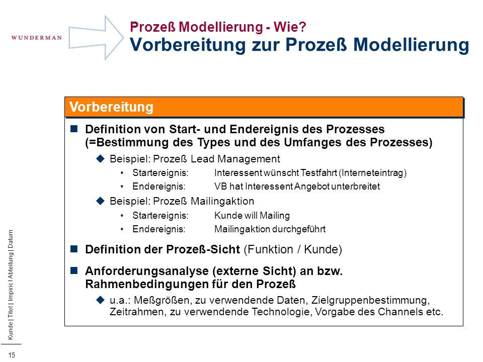 Prozeß Modellierung - Wie Vorbereitung zur Prozeß Modellierung