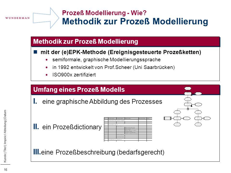 Prozeß Modellierung - Wie Methodik zur Prozeß Modellierung