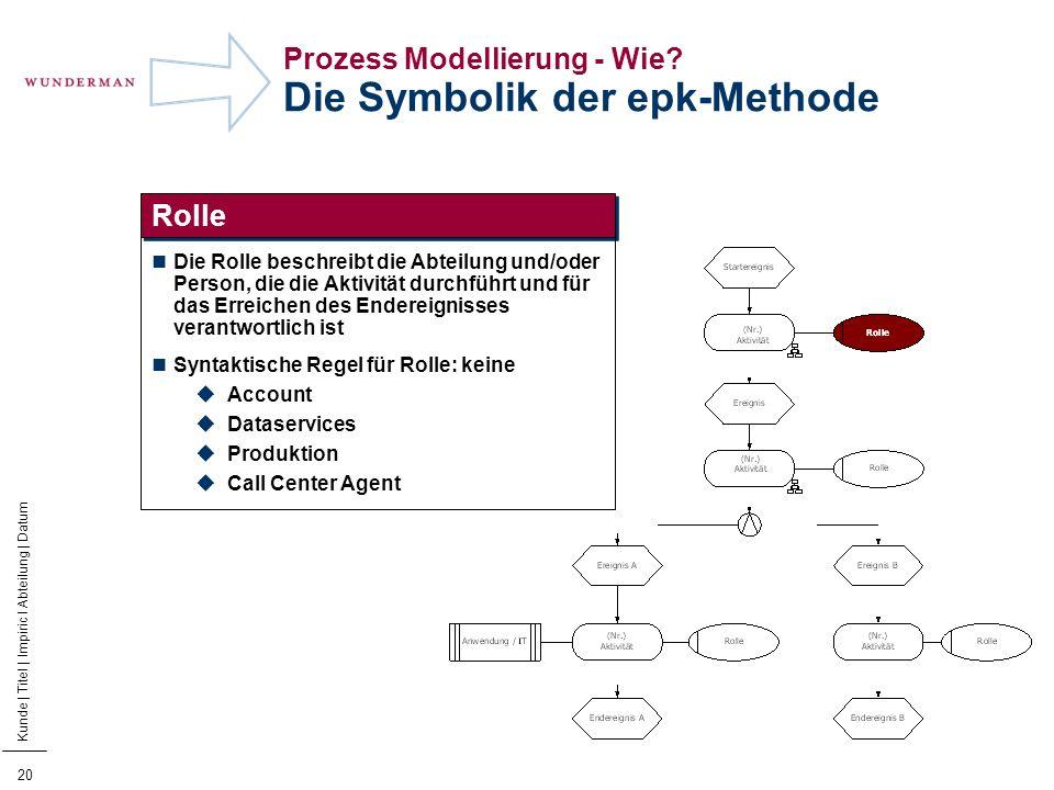 Prozess Modellierung - Wie Die Symbolik der epk-Methode