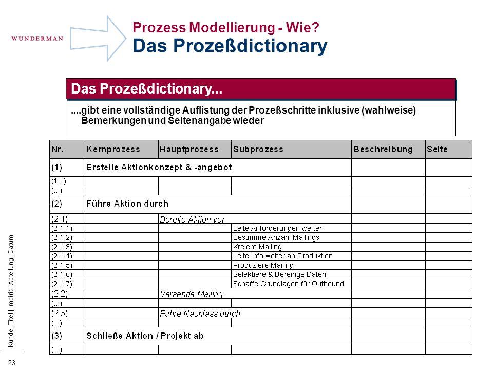 Prozess Modellierung - Wie Das Prozeßdictionary