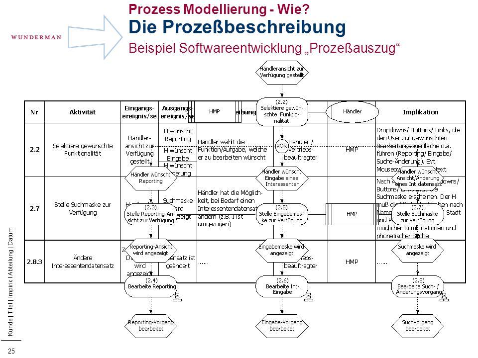 Prozess Modellierung - Wie