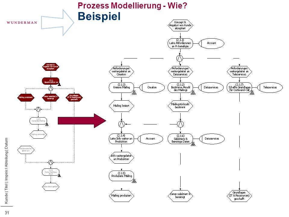 Prozess Modellierung - Wie Beispiel