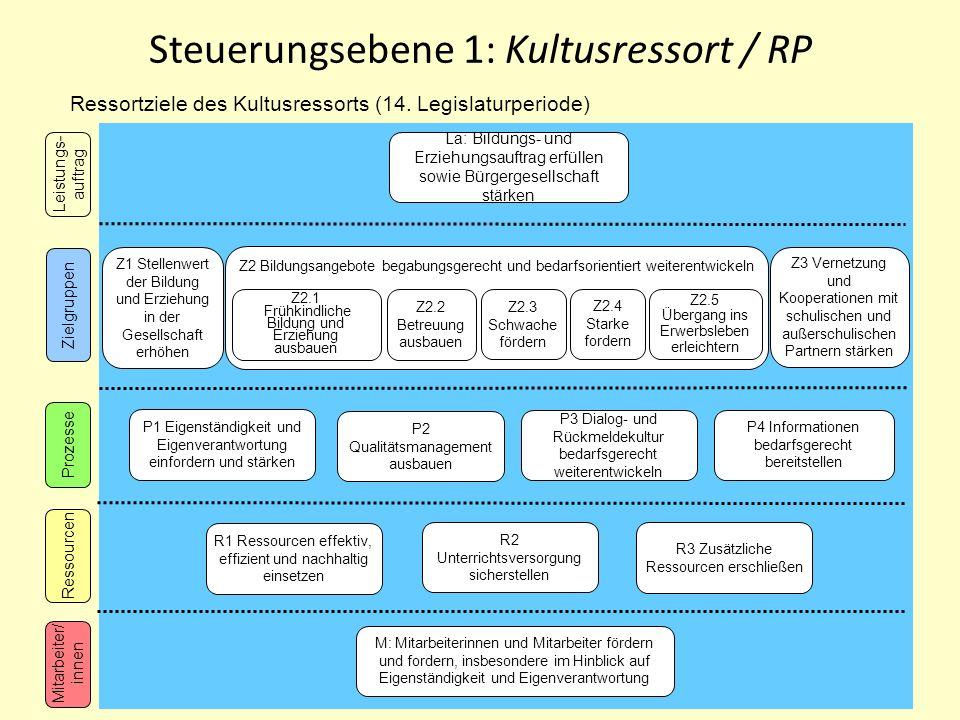 Steuerungsebene 1: Kultusressort / RP