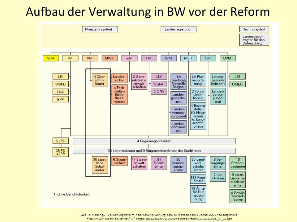 Aufbau der Verwaltung in BW vor der Reform